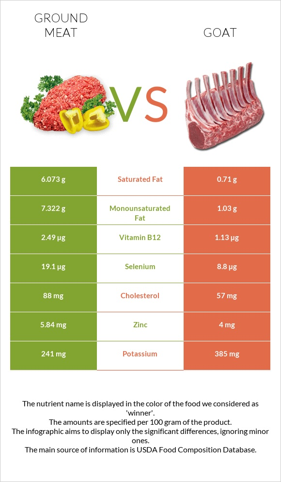 Ground meat vs Goat infographic