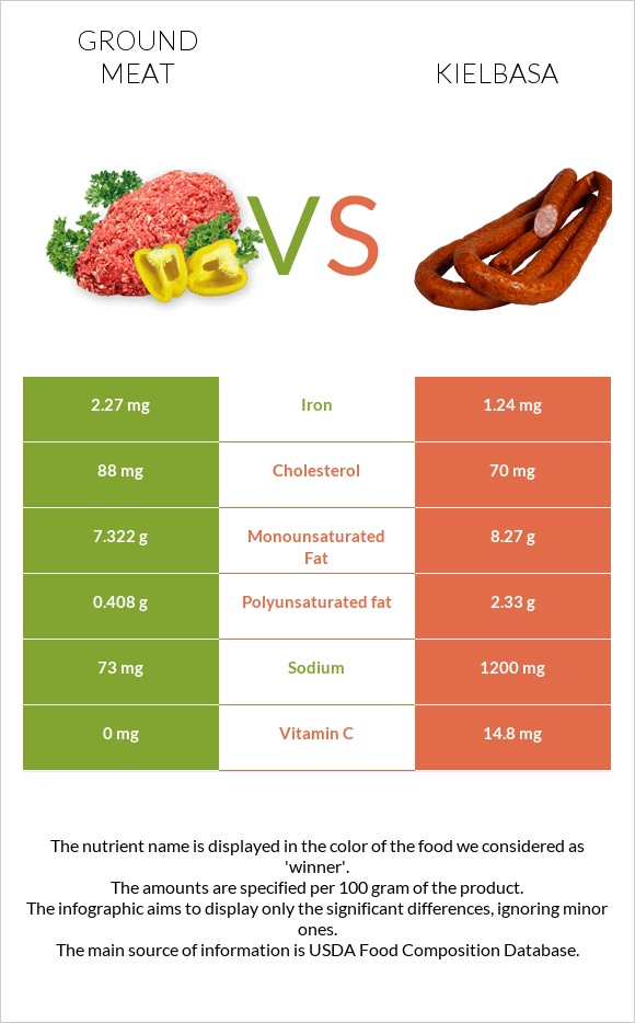 Ground meat vs Kielbasa infographic