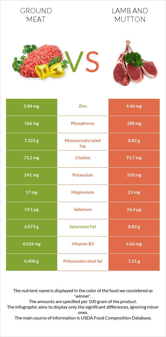 Ground meat vs Lamb and mutton infographic