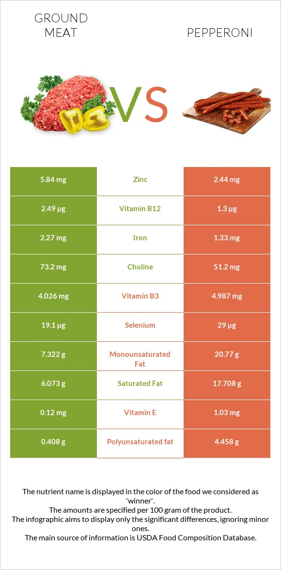 Ground meat vs Pepperoni infographic