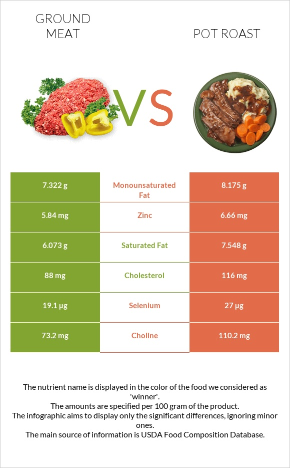Ground meat vs Pot roast infographic
