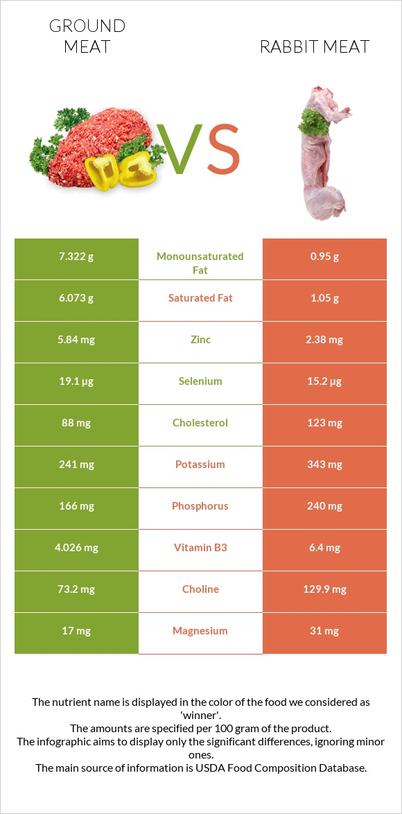 Ground meat vs Rabbit Meat infographic
