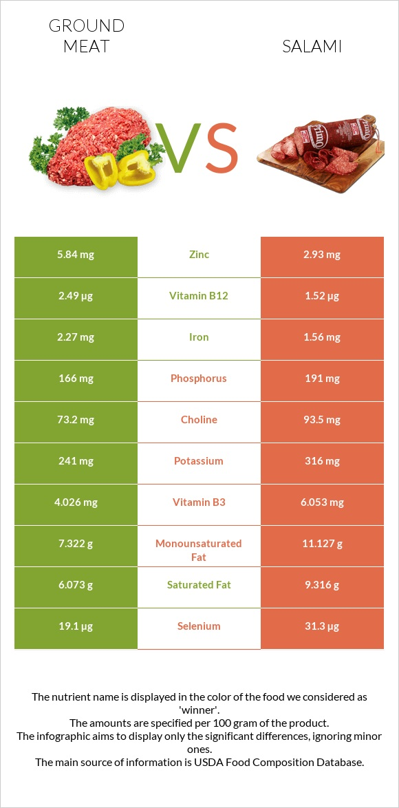 Ground meat vs Salami infographic