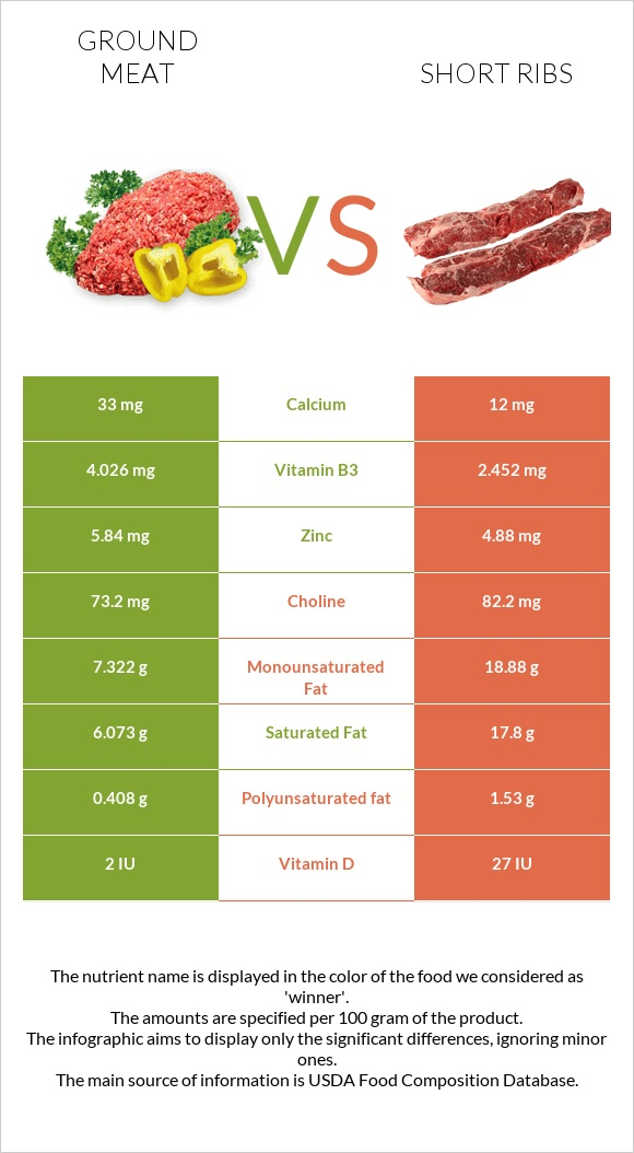 Ground meat vs Short ribs infographic