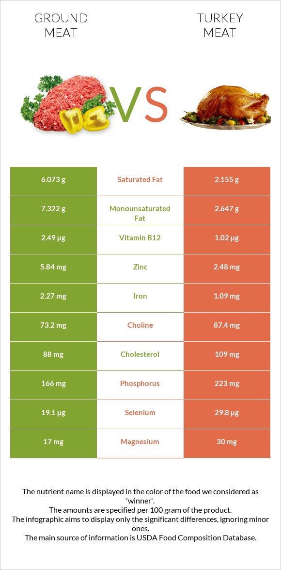 Ground meat vs Turkey meat infographic