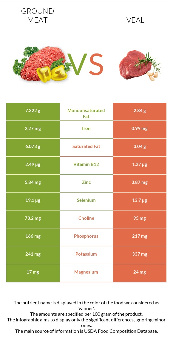 Ground meat vs Veal infographic