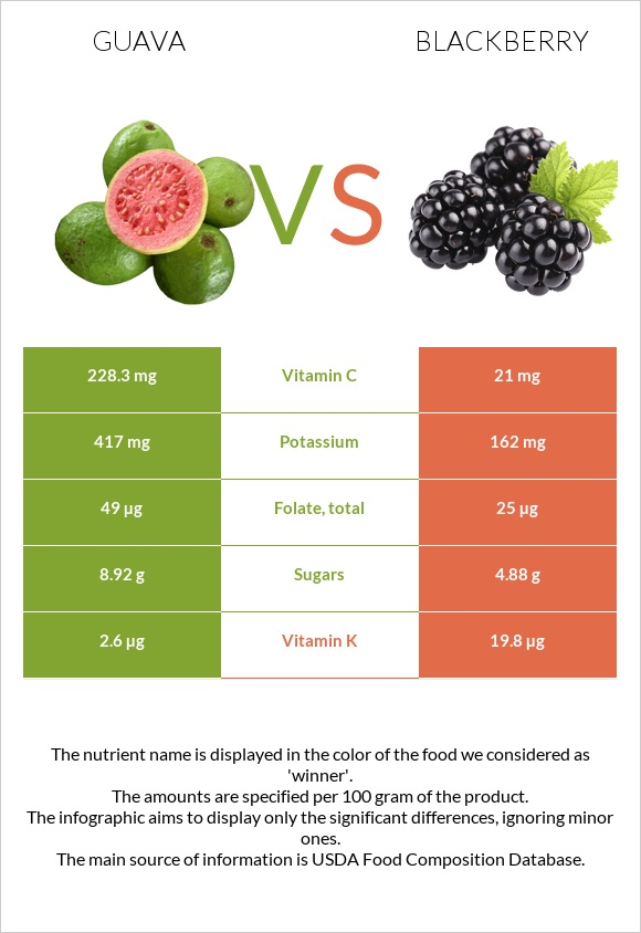 Guava vs Blackberry infographic