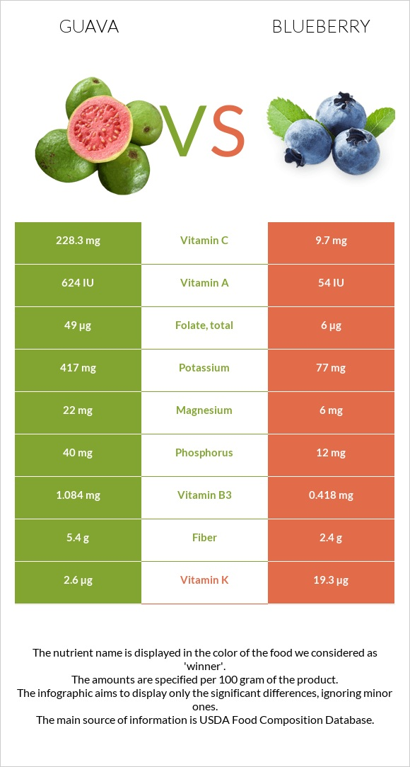 Guava vs Blueberry infographic