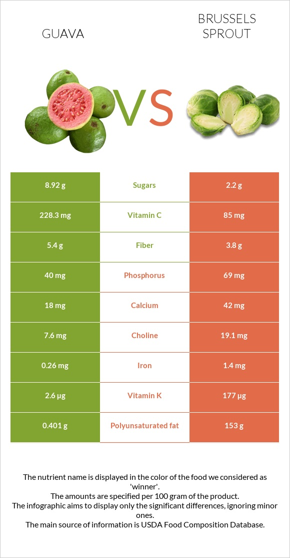 Guava vs Brussels sprout infographic