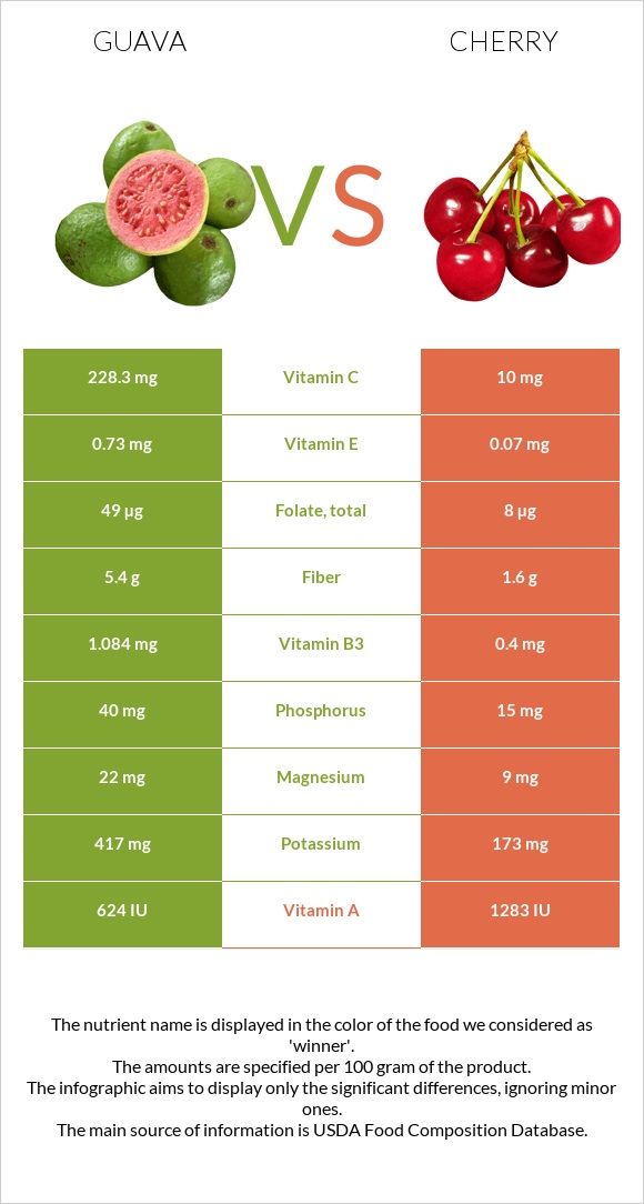 Guava vs Cherry infographic