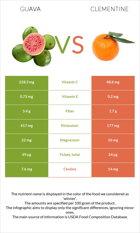 Guava vs Clementine infographic