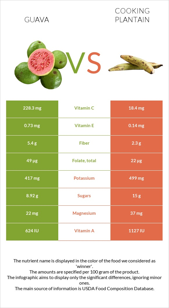 Guava vs Cooking plantain infographic