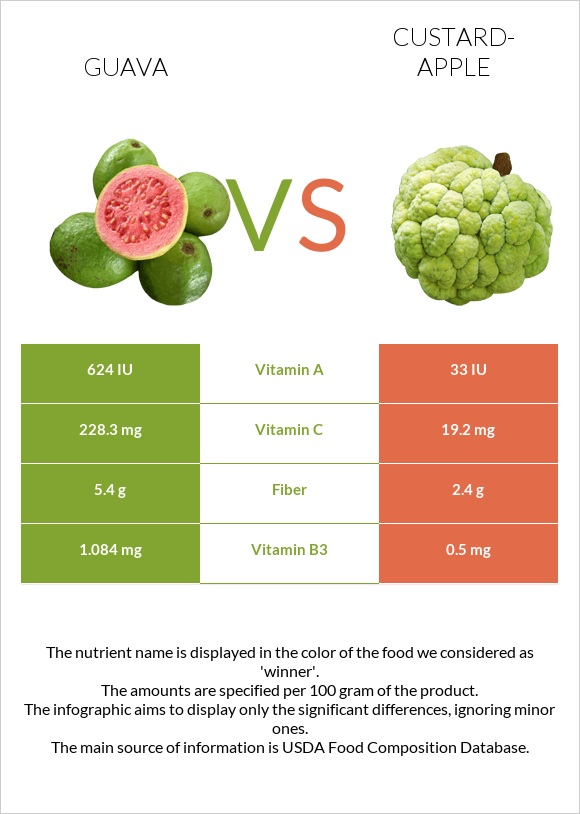 Guava vs Custard-apple infographic