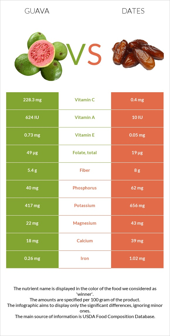 Guava vs Date palm infographic
