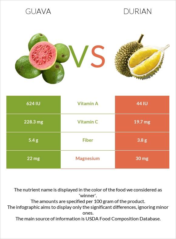 Guava vs Durian infographic