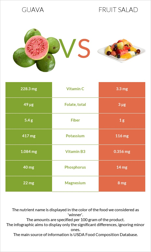 Guava vs Fruit salad infographic