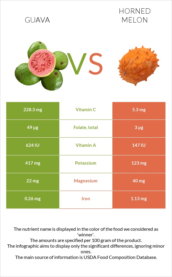 Guava vs Horned melon infographic