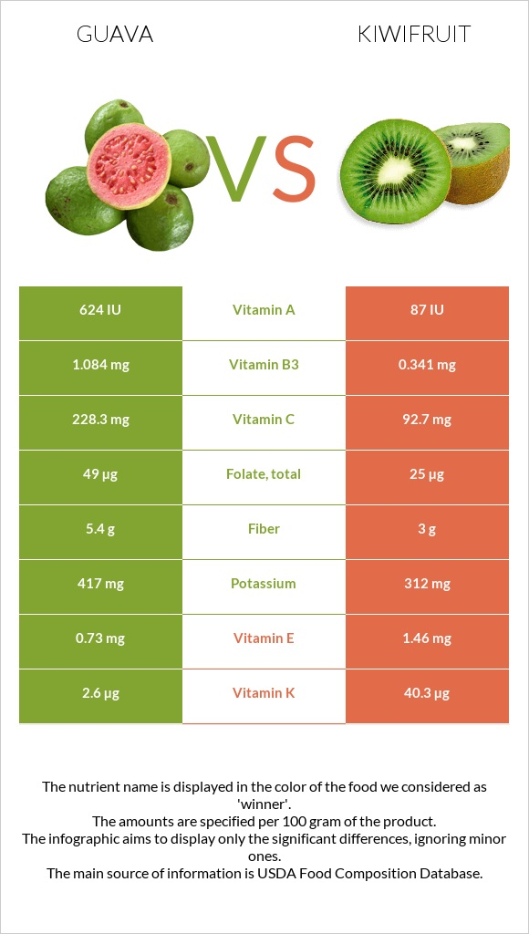 Guava vs Kiwifruit infographic