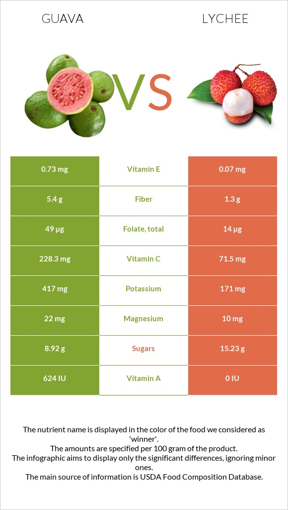 Guava vs Lychee infographic