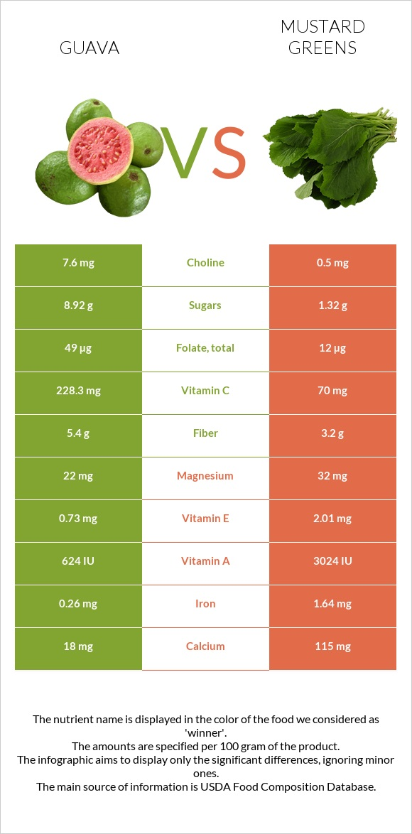 Guava vs Mustard Greens infographic