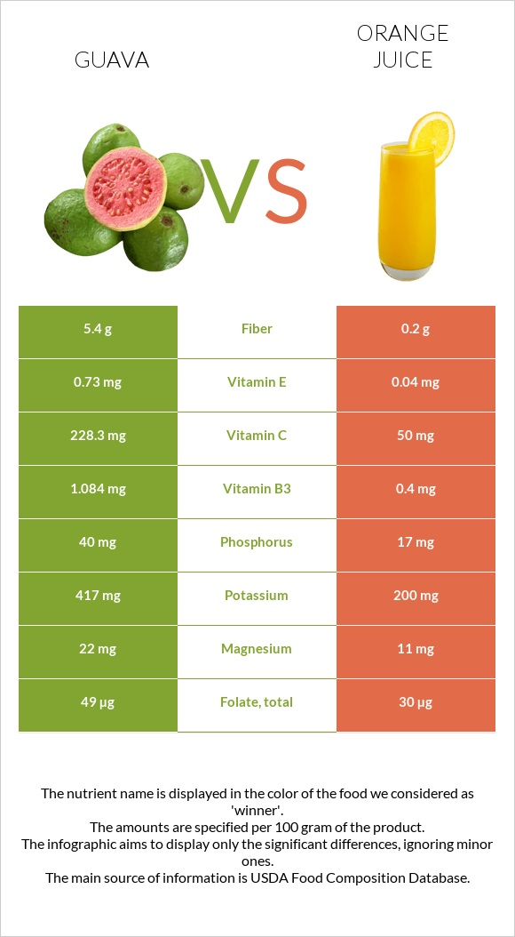 Guava vs Orange juice infographic