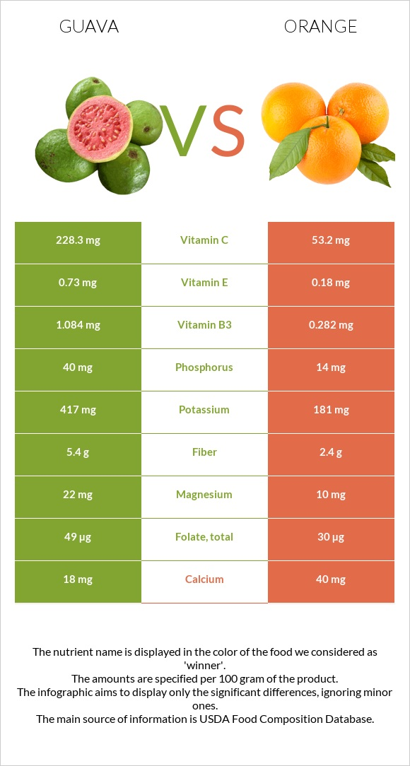 Guava vs Orange infographic