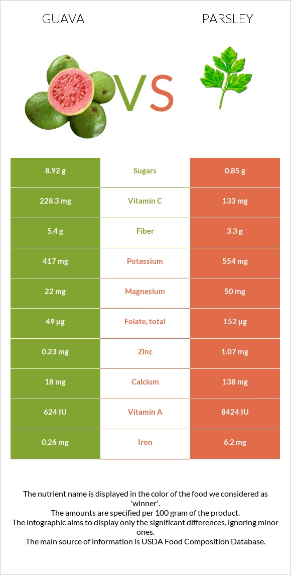 Guava vs Parsley infographic