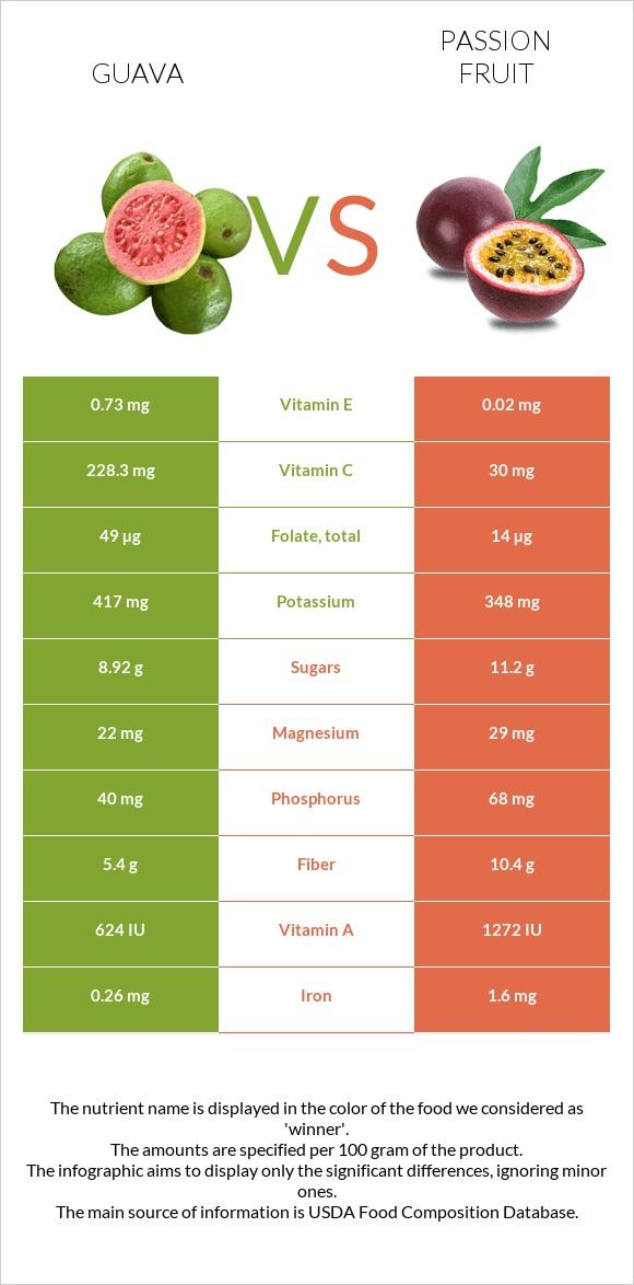 Guava vs Passion fruit infographic