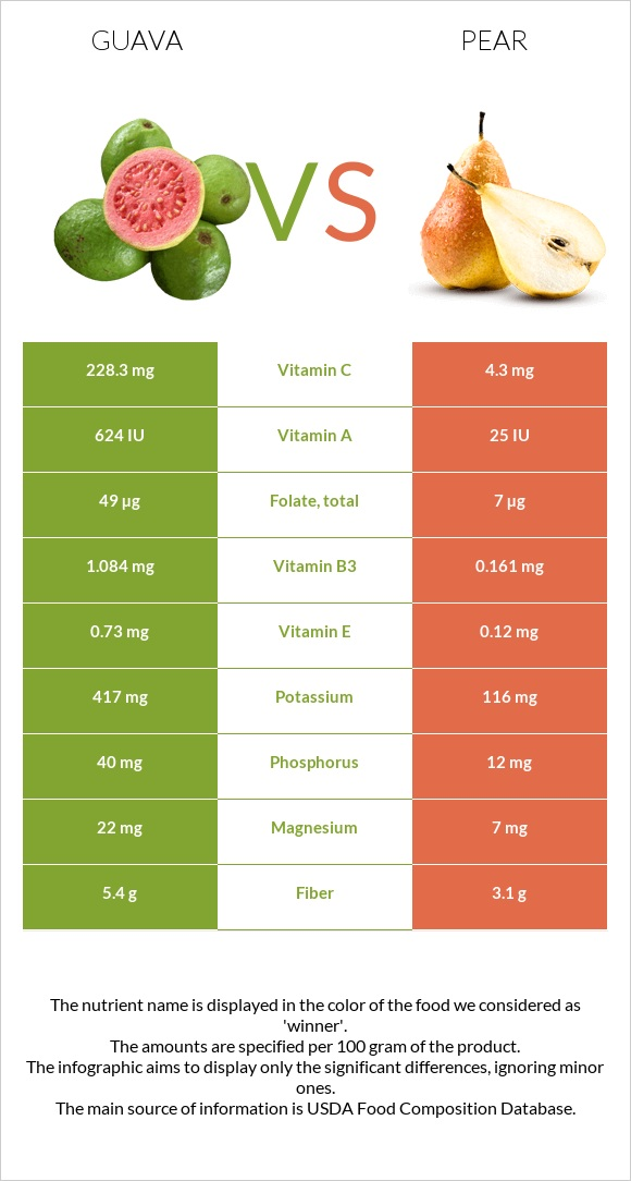 Guava vs Pear infographic