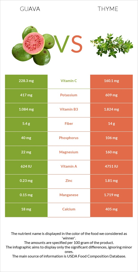 Guava vs Thyme infographic