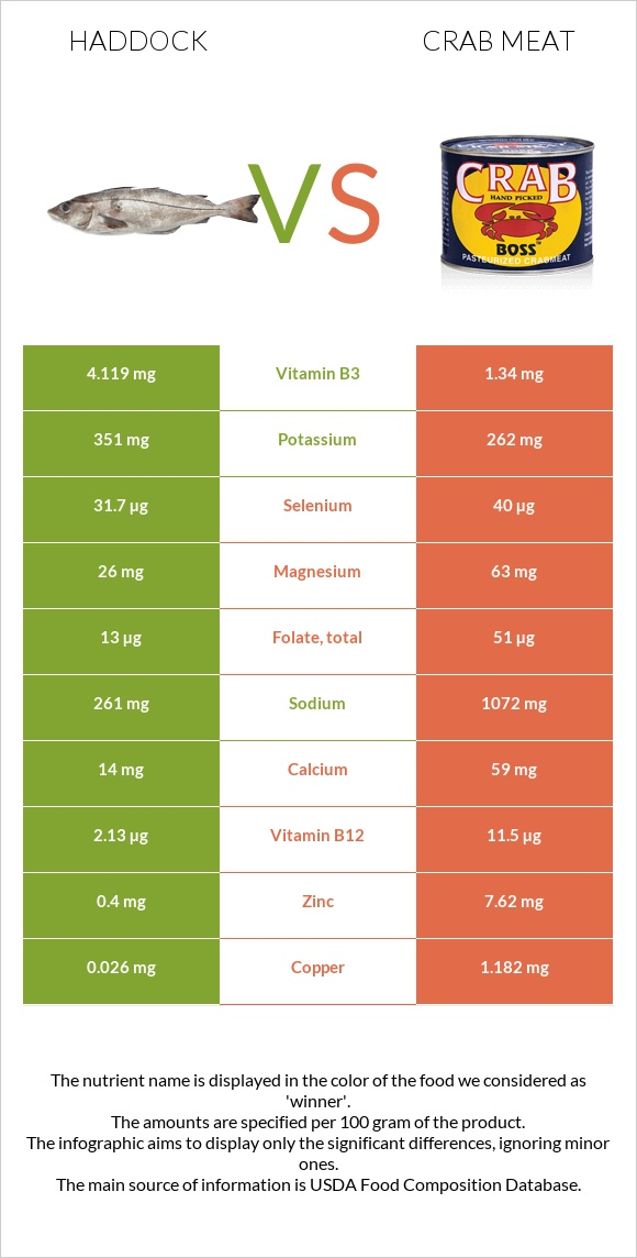 Haddock vs Crab meat infographic
