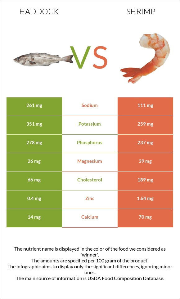 Haddock vs Shrimp infographic