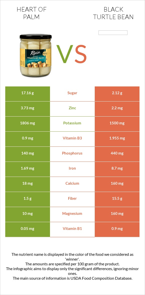 Heart of palm vs Black turtle bean infographic