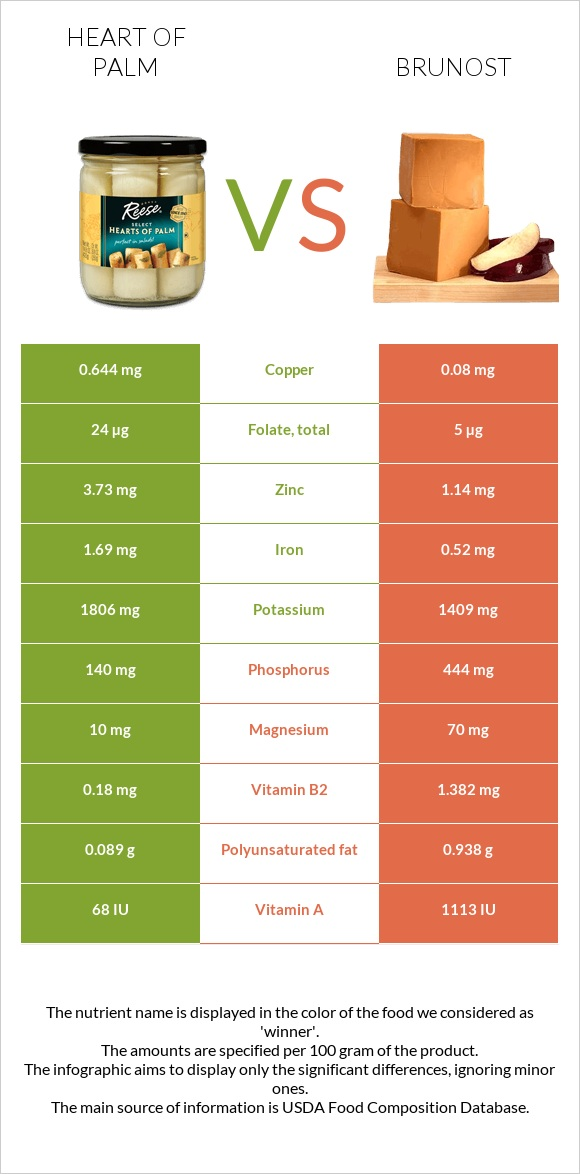 Heart of palm vs Brunost infographic
