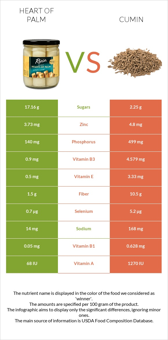 Heart of palm vs Cumin infographic
