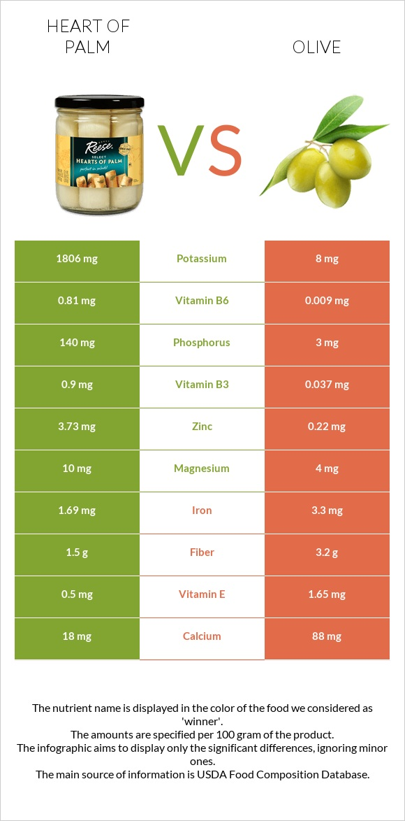 Heart of palm vs Olive infographic