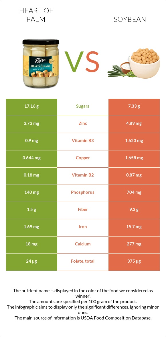 Heart of palm vs Soybean infographic