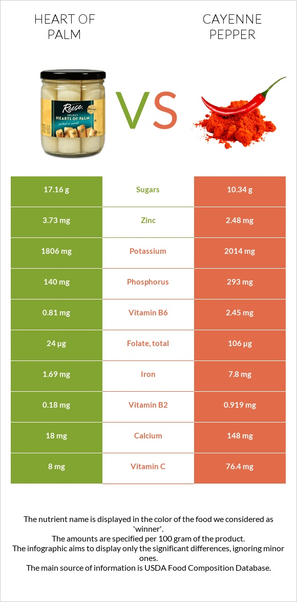 Heart of palm vs Cayenne pepper infographic