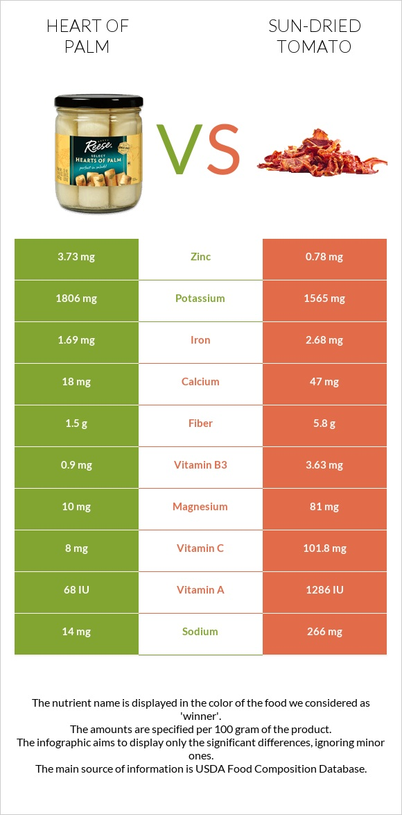 Heart of palm vs Sun-dried tomato infographic