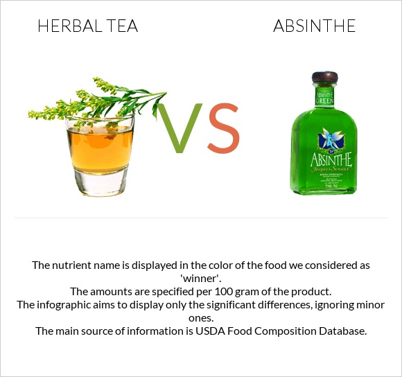 Herbal tea vs Absinthe infographic