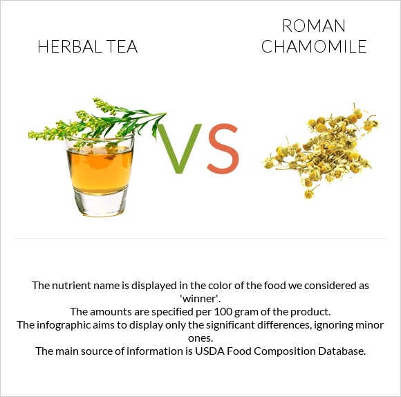 Herbal tea vs Roman chamomile infographic