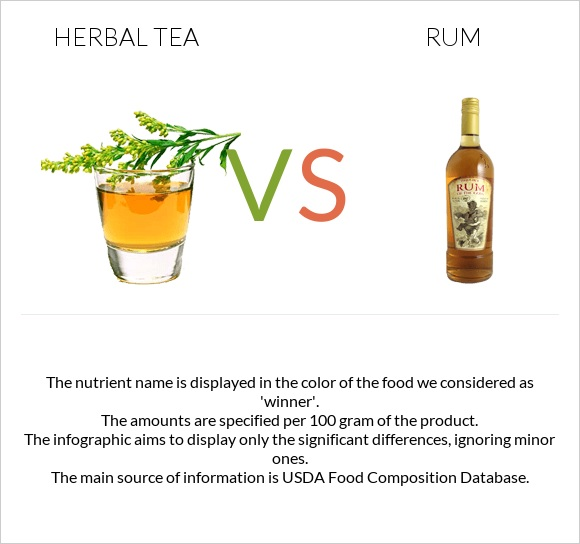 Herbal tea vs Rum infographic