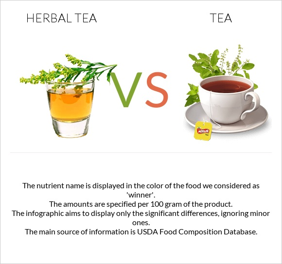 Herbal tea vs Tea infographic