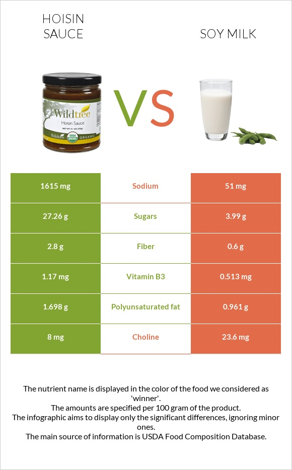 Hoisin sauce vs Soy milk infographic