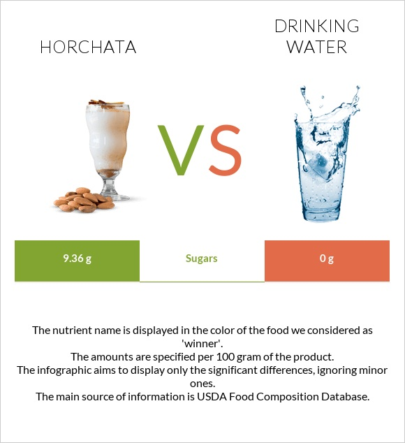 Horchata vs Drinking water infographic