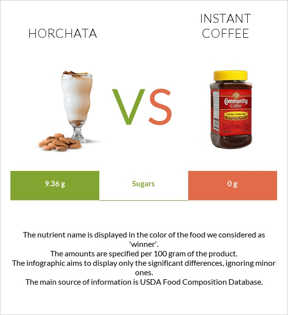 Horchata vs Instant coffee infographic