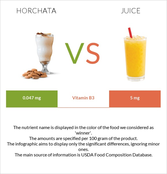 Horchata vs Juice infographic