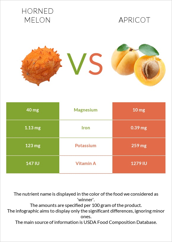 Horned melon vs Apricot infographic