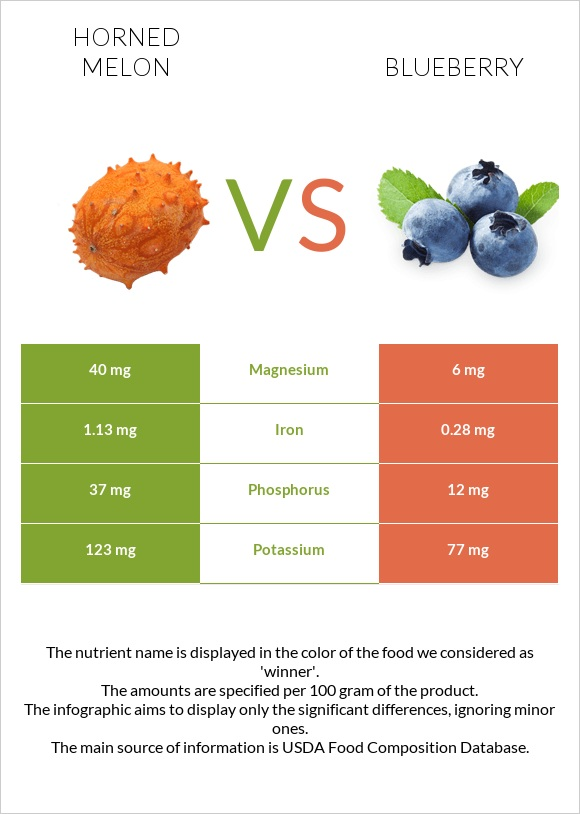 Horned melon vs Blueberry infographic