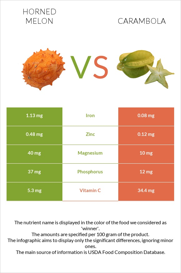 Horned melon vs Carambola infographic